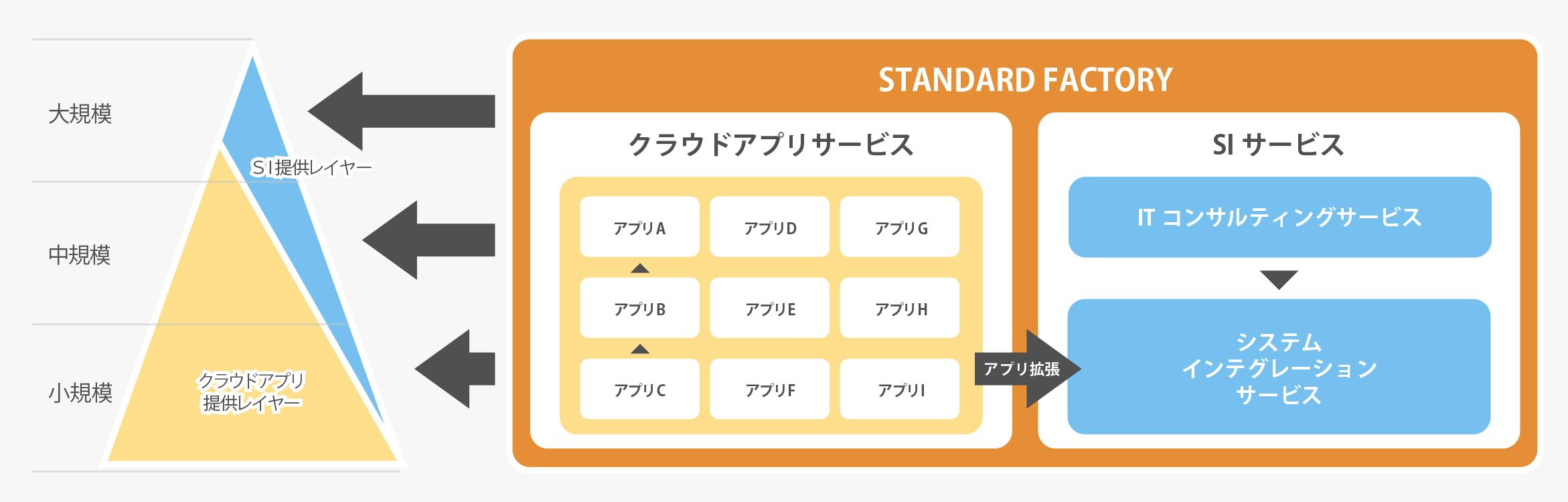 スタンダードファクトリーの戦略